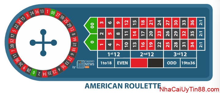 Roulette my